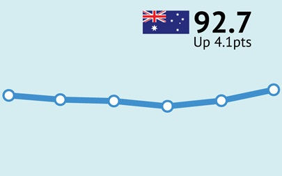 ANZ-Roy Morgan Consumer Confidence up 4.1pts to 92.7 as new cases of COVID-19 in Victoria plunge to lowest since early July
