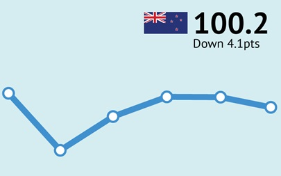 ANZ-Roy Morgan New Zealand Consumer Confidence down 4.1pts to 100.2 in August