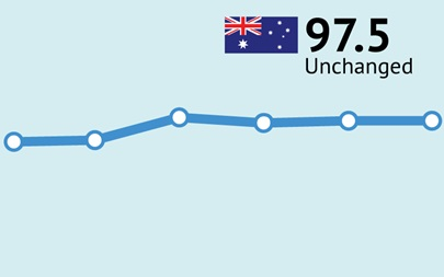 ANZ-Roy Morgan Consumer Confidence unchanged at 97.5