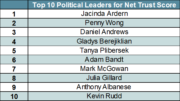 Top 10 Political Leaders by Net Trust Score