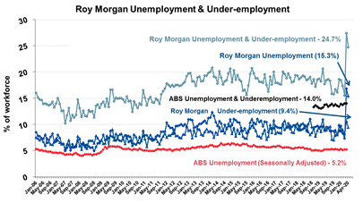 2.16 million Australians (15.3% of the workforce) out of work in April – down 248,000 on late March as JobKeeper stops the rise in unemployment