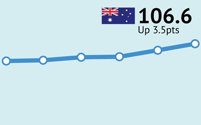 ANZ-Roy Morgan Consumer Confidence increases for eleventh straight week, up 3.5pts to 106.6 – highest since late February