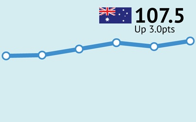 ANZ-Roy Morgan Consumer Confidence up 3pts to 107.5 as confidence grows about Australia's economic performance over the next year