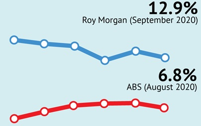 Roy Morgan September Unemployment - 12.9%