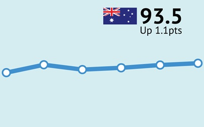 ANZ-Roy Morgan Consumer Confidence up 1.1pts to 93.5 as new cases of COVID-19 continue decline and restrictions ease in Country Victoria