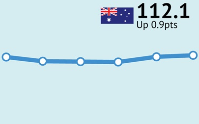 ANZ-Roy Morgan Consumer Confidence up 0.9pts to 112.1 – boosted by greater confidence about personal finances