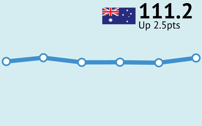 ANZ-Roy Morgan Consumer Confidence up 2.5pts to 111.2  – now 3.2pts higher than the same weekend a year ago