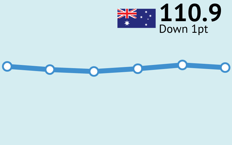 ANZ-Roy Morgan Consumer Confidence down 1pt to 110.9