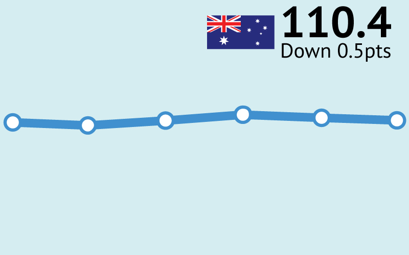 ANZ-Roy Morgan Consumer Confidence down 0.5pts to 110.4