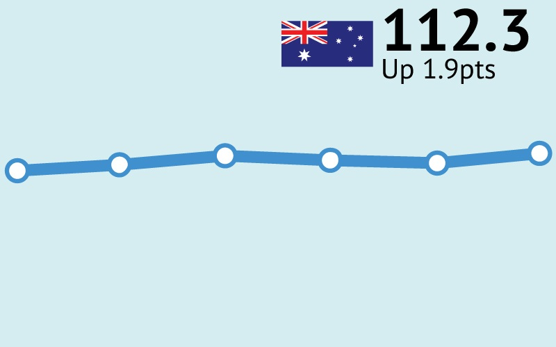 ANZ-Roy Morgan Consumer Confidence up 1.9pts to 112.3
