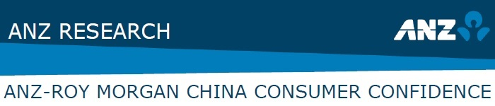 ANZ-Roy Morgan China Consumer Confidence Rating - October 2014 - 155.1