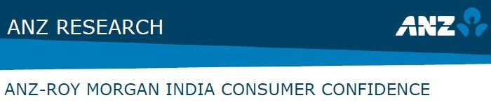 ANZ-Roy Morgan Indian Consumer Confidence Rating - May 2015 - 117.2