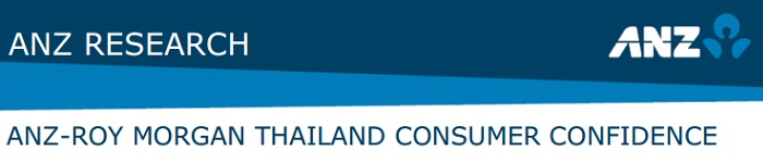 ANZ-Roy Morgan Thailand Consumer Confidence Rating - May 2015 - 111.2